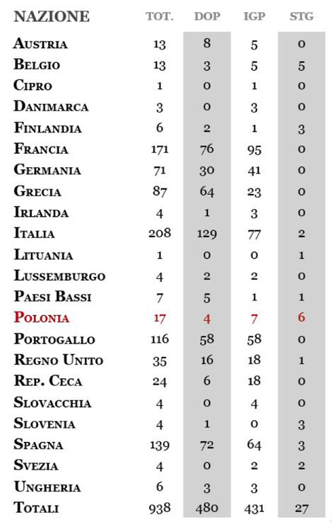 elenco-paesi-dop-igp-stg-al-13-07-2010