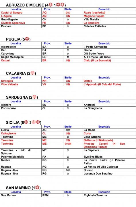 Guida michelin 2012 tutte le stelle dei ristoranti in italia for Guida michelin puglia