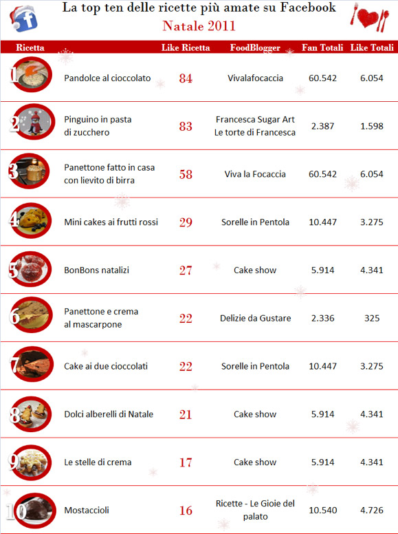 Foodblogger a Natale. La classifica virale premia Facebook