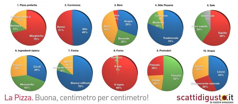sondaggio-pizza-centimetro-per-centimetro