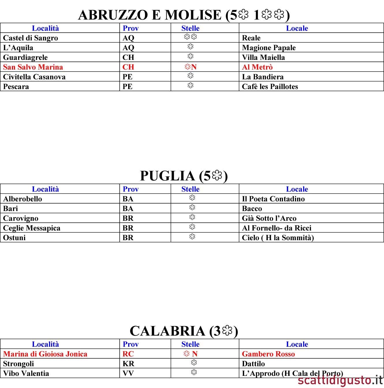 Guida michelin 2013 tutte le stelle dei ristoranti in italia for Guida michelin puglia