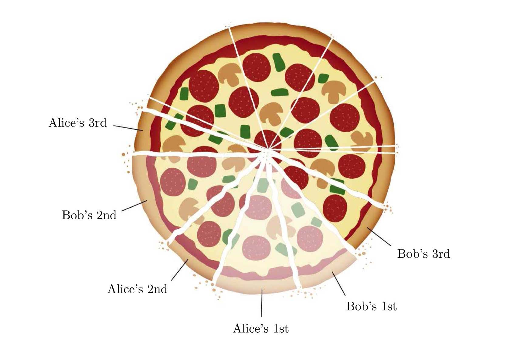 pizza theorem spicchi