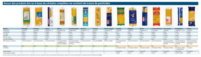 pasta pesticidi