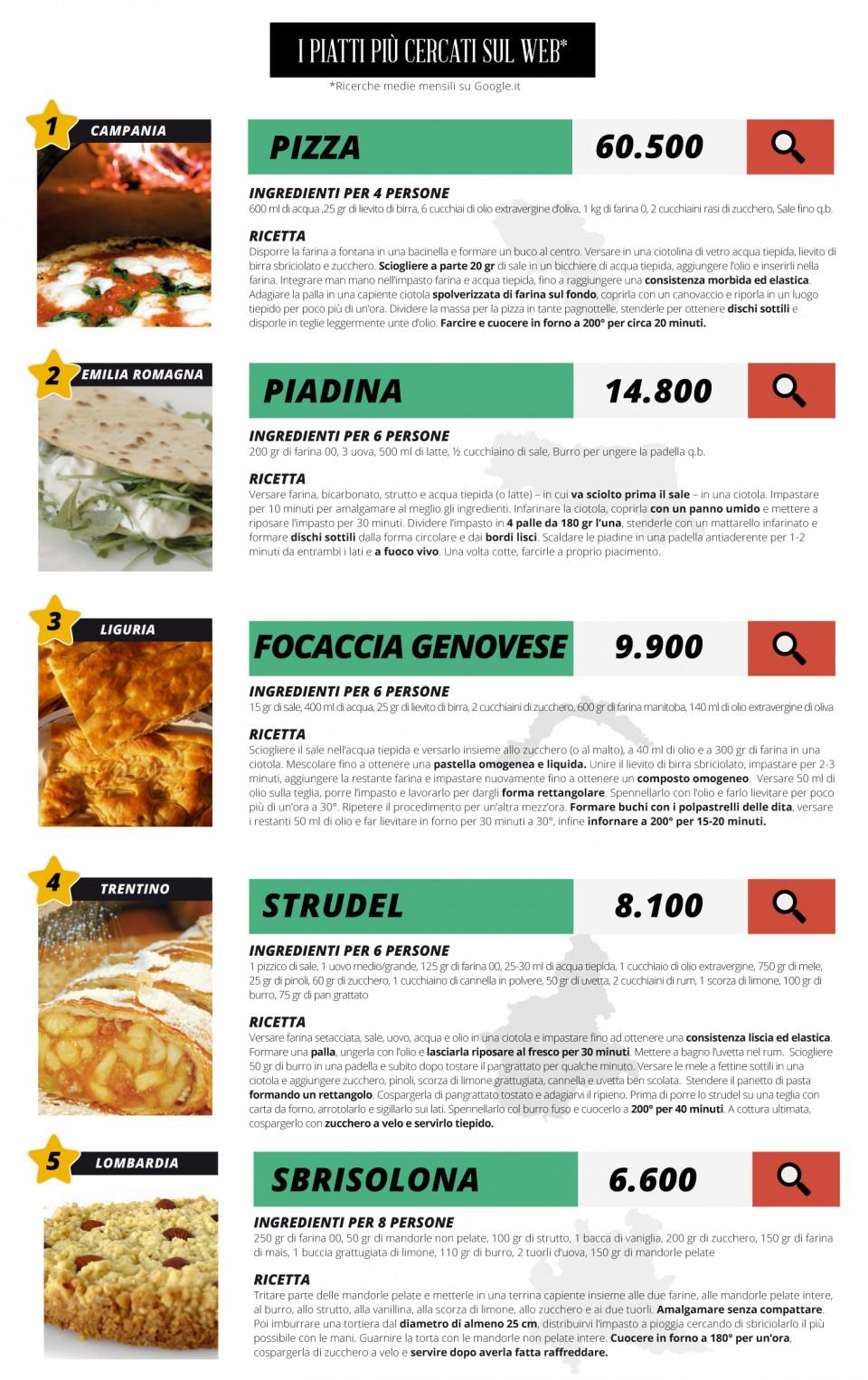 5 street food più cercati del web