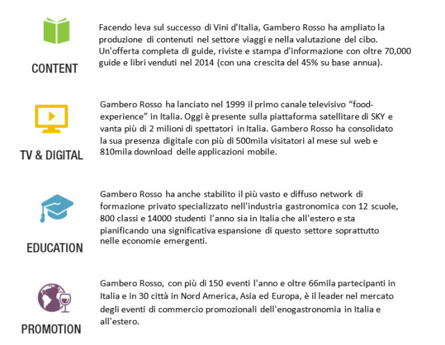 infografica Gambero Rosso