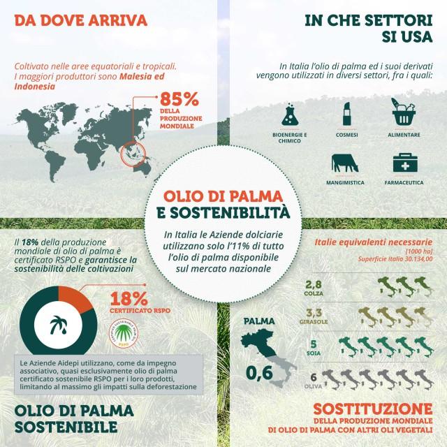 infografica olio di palma