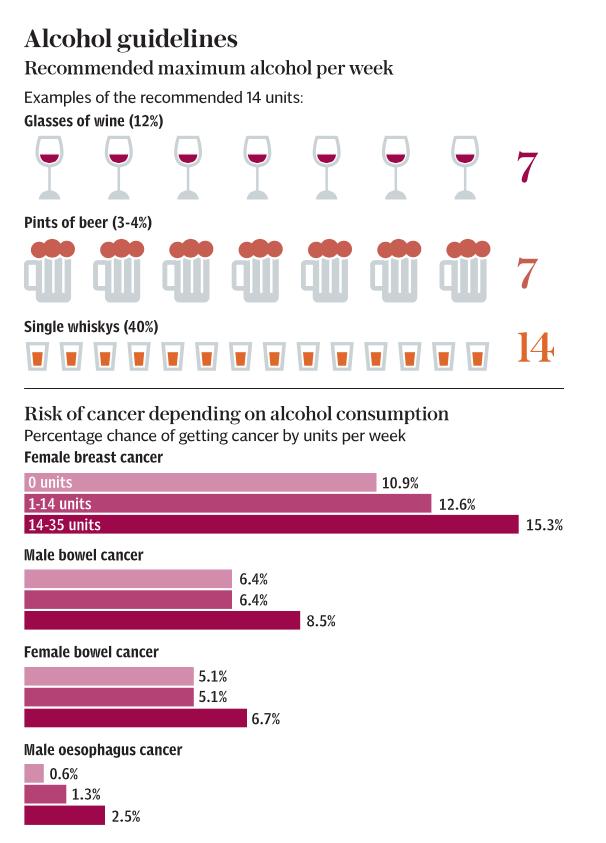alcol cancro vino