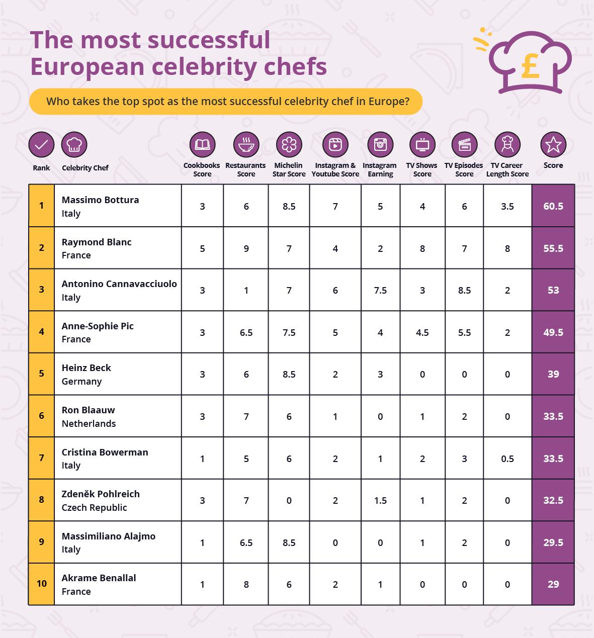 Chef più ricco Europa
