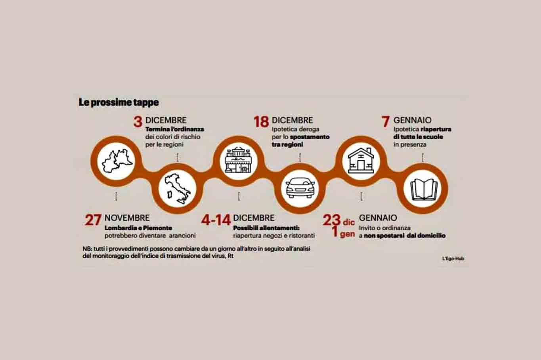 Nuovo Dpcm road map