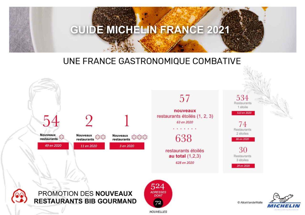 Guida Michelin 2021 Francia stelle situazione