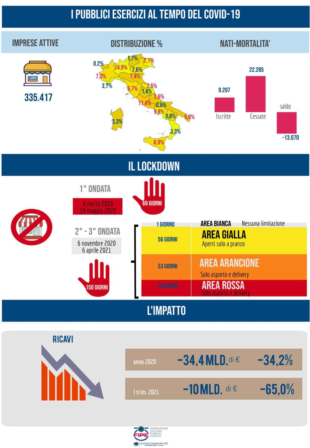 infografiche fipe aprile2021 lockdown e riaperture dei ristoranti