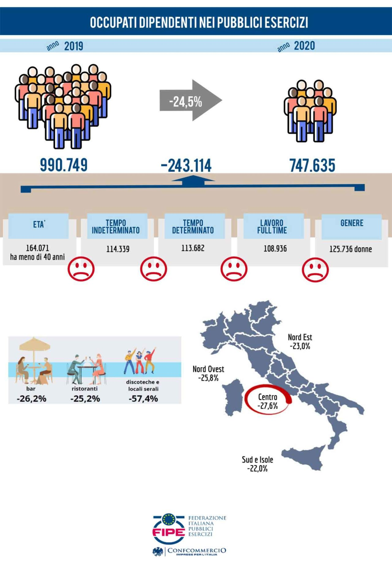 infografiche fipe aprile2021 occupati riaperture dei ristoranti