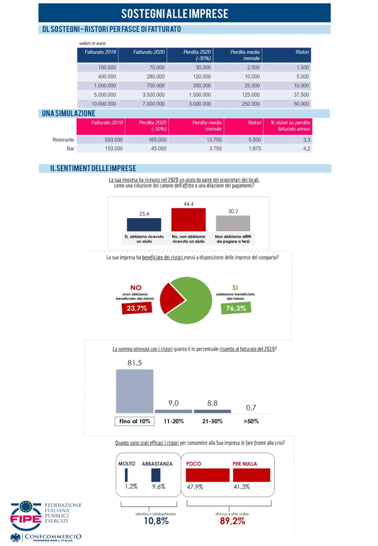 infografiche fipe aprile2021 sostegni e riaperture dei ristoranti