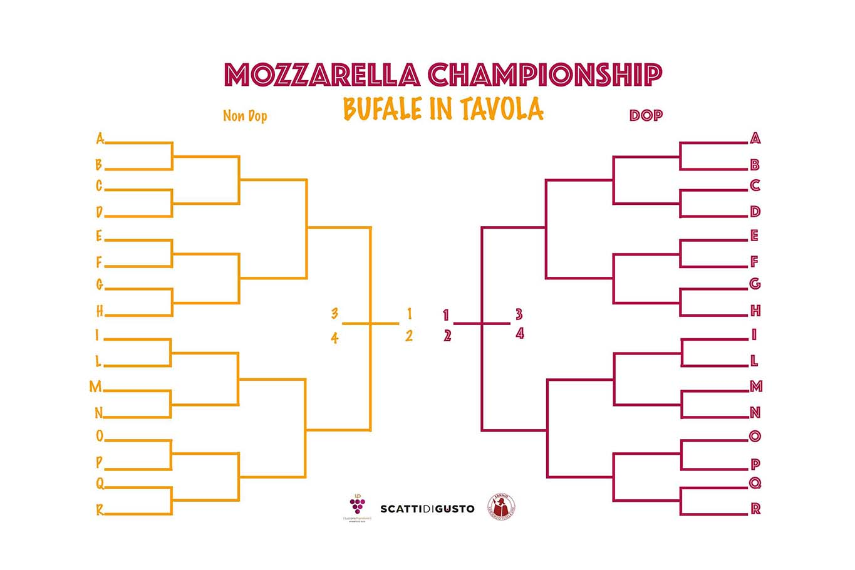 Mozzarella Championship Bufale in tavola tabellone
