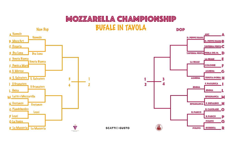 migliore mozzarella latte di bufala Mozzarella Championship ottavi di finale