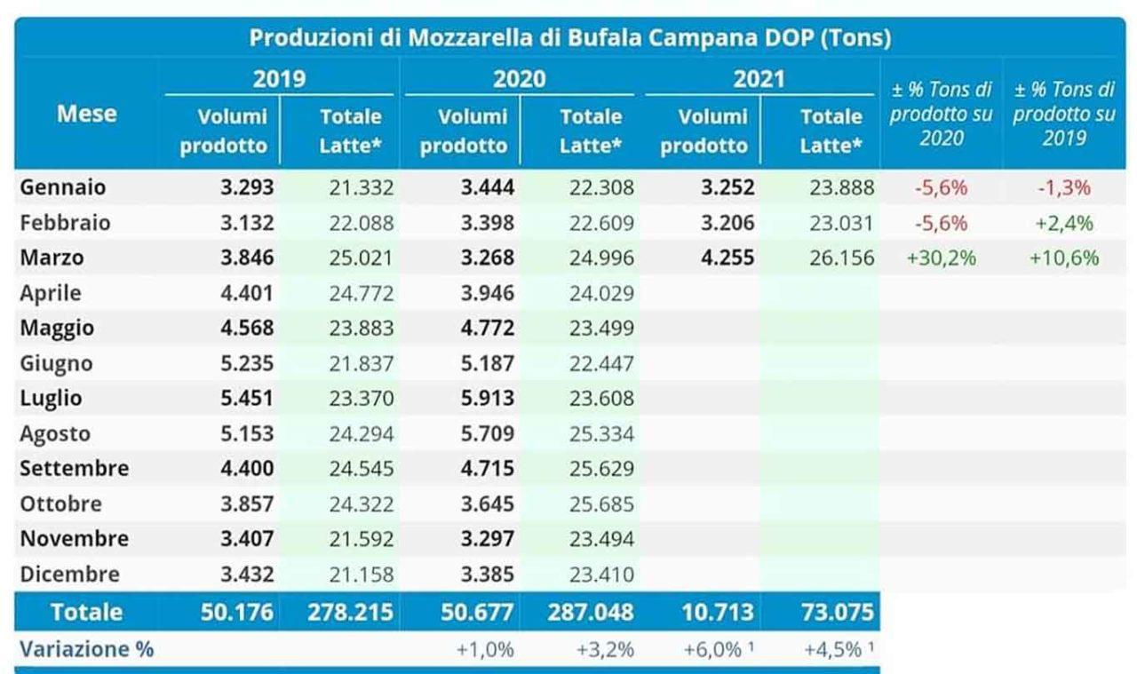 mozzarella di bufala campana dop produzione