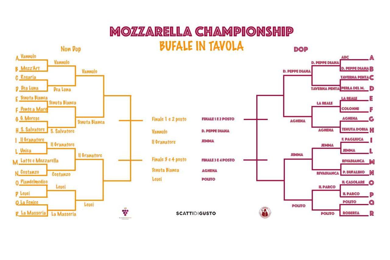 migliori mozzarelle di bufala Championship tabellone